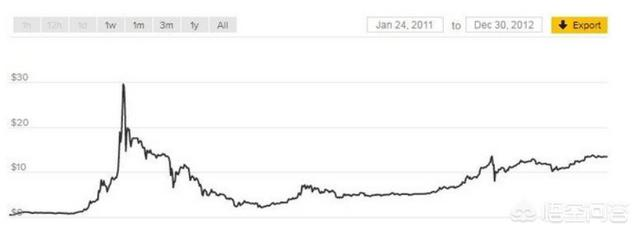 如果六年前用5000元买了比特币,现在会怎样?