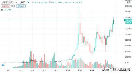 2009年买1000块比特币现在怎么样?