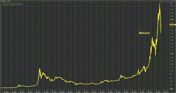 比特币跌破11000美元,还有投资前景吗?
